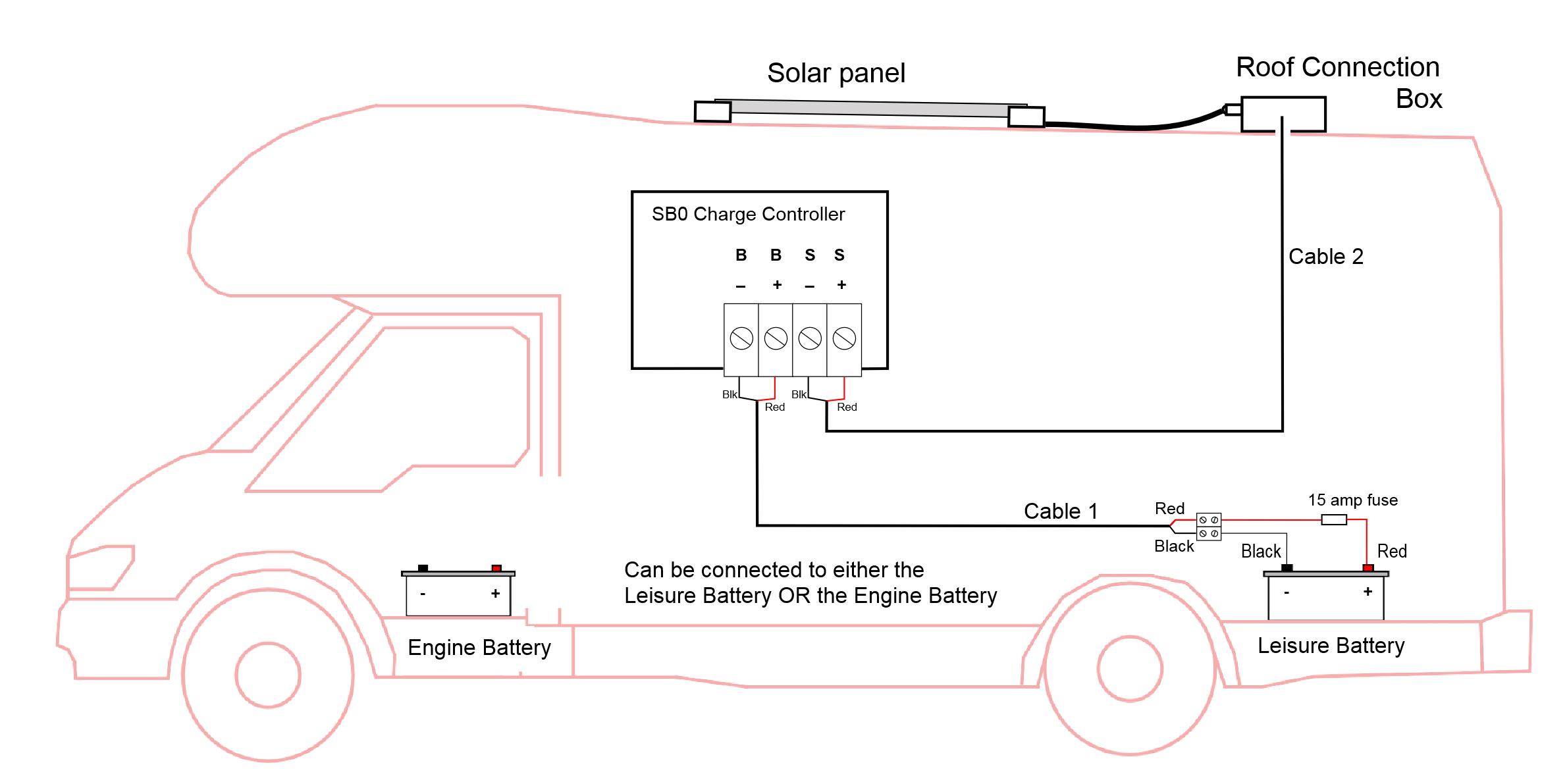 Solar Panel System Semi Flexible Or Rigid Motorhomes Boats Or Caravans