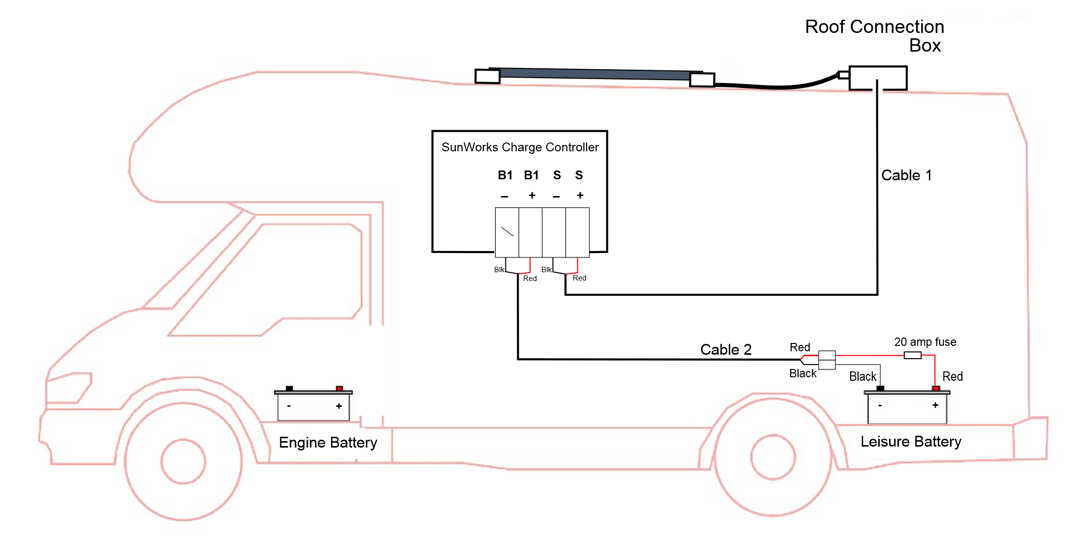 Solar Panel Wiring Diagram For Motorhome from sunworks.co.uk