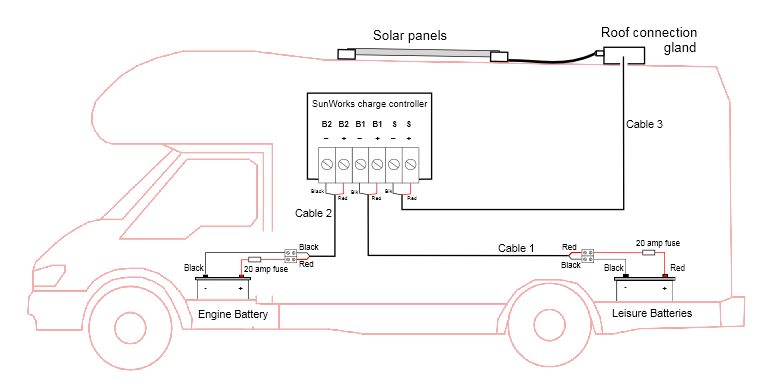 Campervan Wiring Diagram With Solar from sunworks.co.uk
